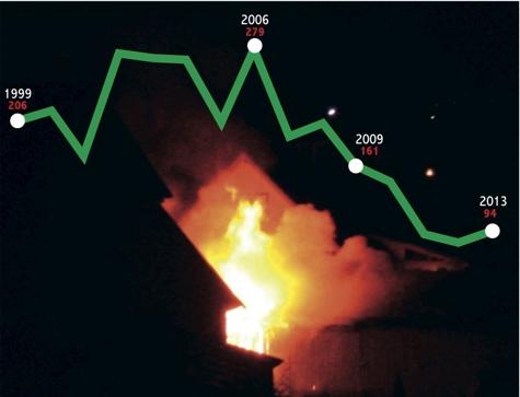 Tulekahjude arv on viimase 15 aasta jooksul enam kui poole jagu vähenenud. Foto: Kaire Reiljan. Graafika: Lauri Oja