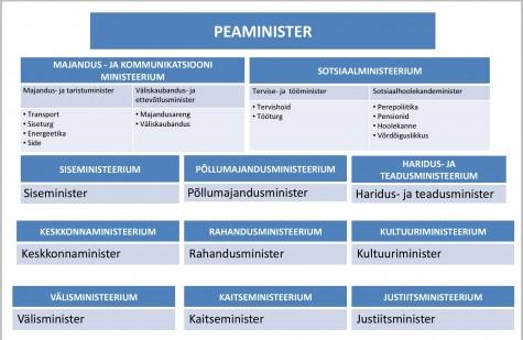 Ministeeriumid