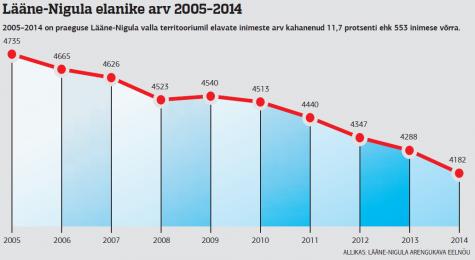 lääne nigula elanike arv 2014-09-11 11.59.26