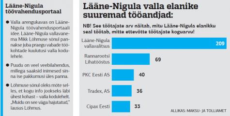 lääne nigula tööandjad 2014-09-11 12.00.08