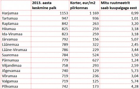 kinnisvara ja keskmine palk 2014-09-24 11.40.54