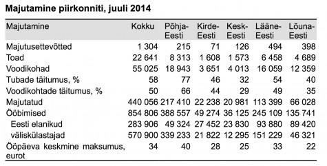 Ööbimiste arv 2014 statistika