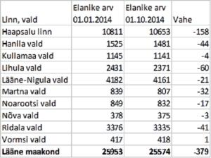 Läänemaa rahvastil 1. okt 2014