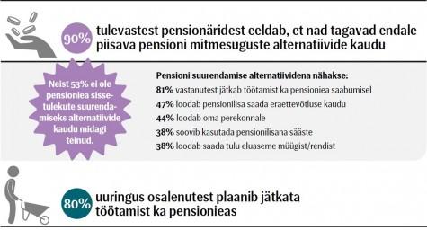 seb pensionid 2