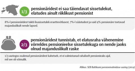 seb pensionid