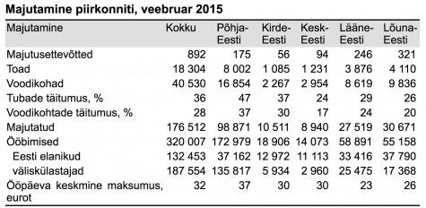 Turistide arv veebr 2015