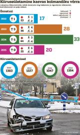 liiklusstatistika