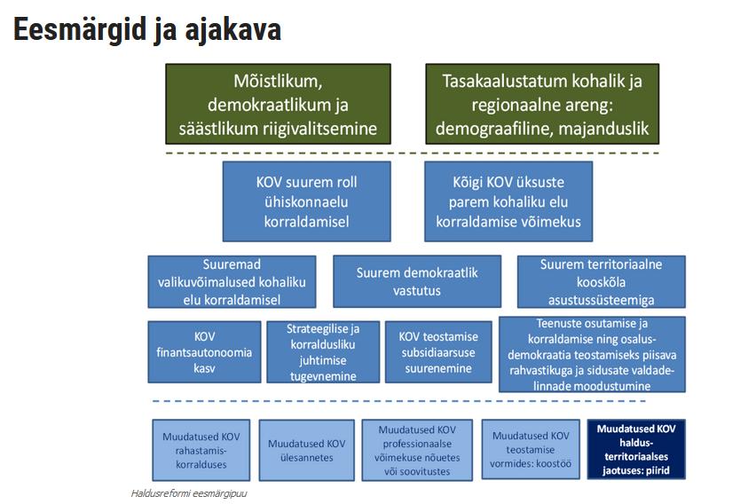 Haldusreform 2017-01-03 09.21.29