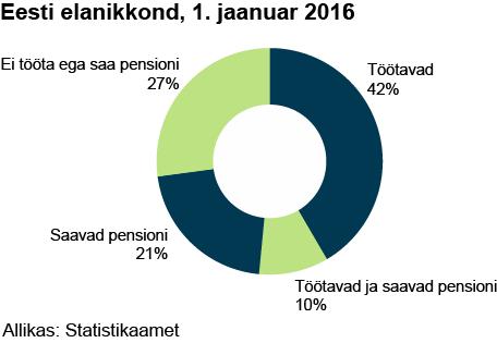 eesti-elanikkond-1-jaanuar-2016