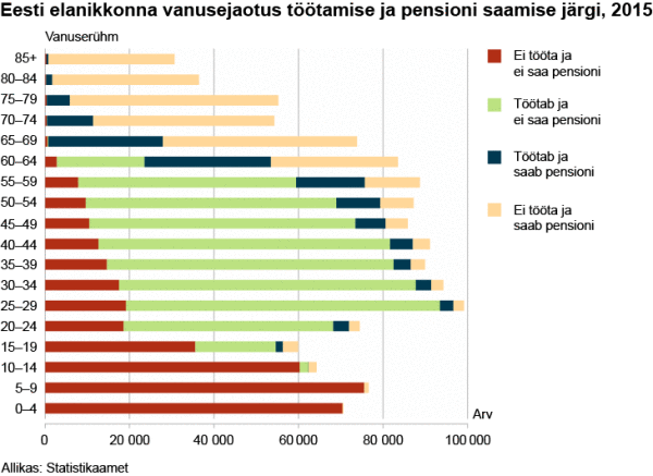 eesti-elanikkonna-vanusejaotus-tc3b6c3b6tamise-ja-pensioni-saamise-jc3a4rgi-2015