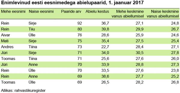 enimlevinud-eesti-eesnimedega-abielupaarid-1-jaanuar-2017