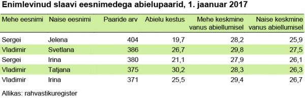 enimlevinud-slaavi-eesnimedega-abielupaarid-1-jaanuar-2017