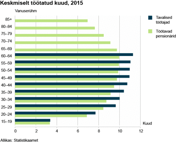 keskmiselt-tc3b6c3b6tatud-kuud-2015