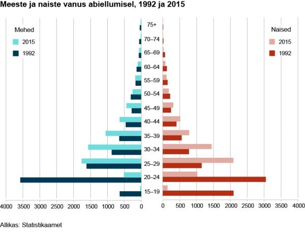 meeste-ja-naiste-vanus-abiellumisel-1992-ja-2015_3-03