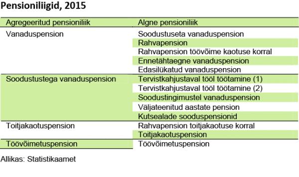 pensioniliigid-2015_2-002