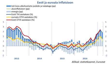 20170407 eesti_euroala_inflatsioon_07042017