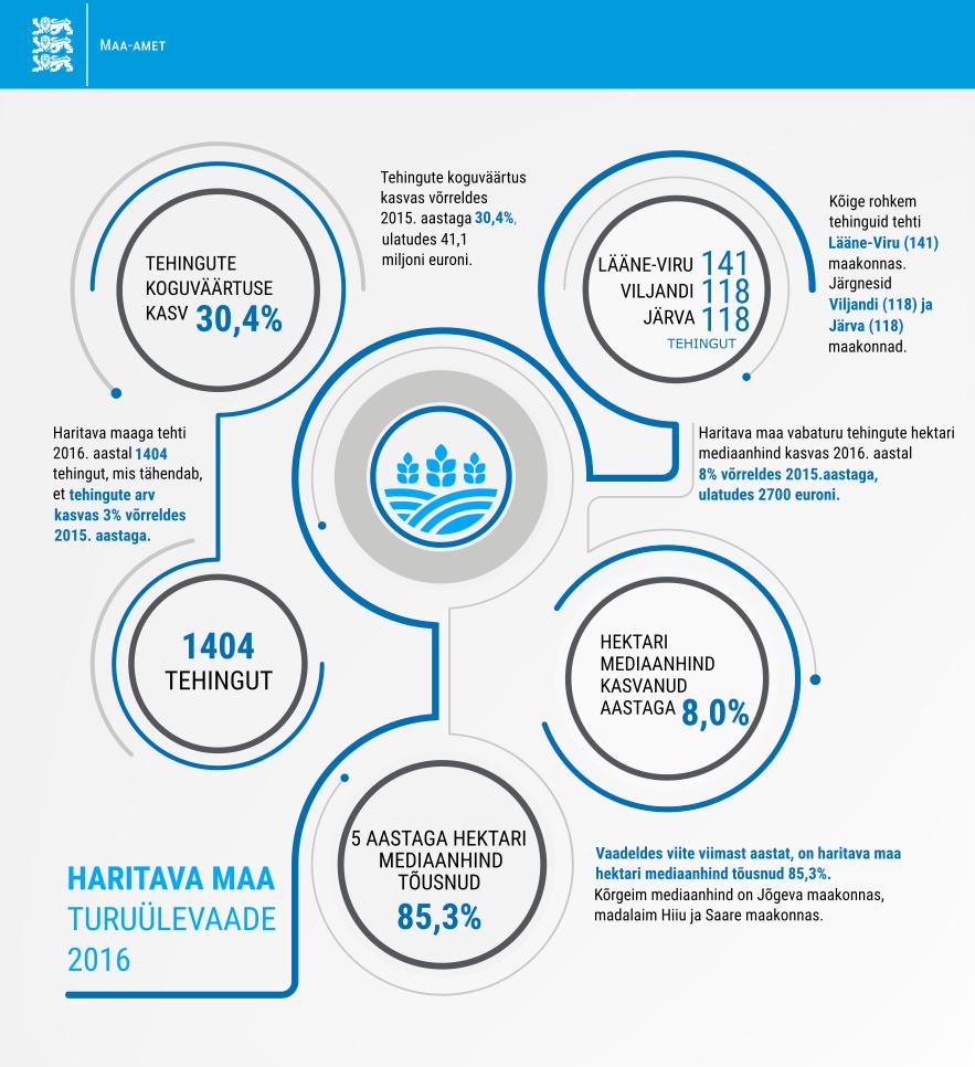 Parandatud infograafik Haritava maa turuülevaade 2016
