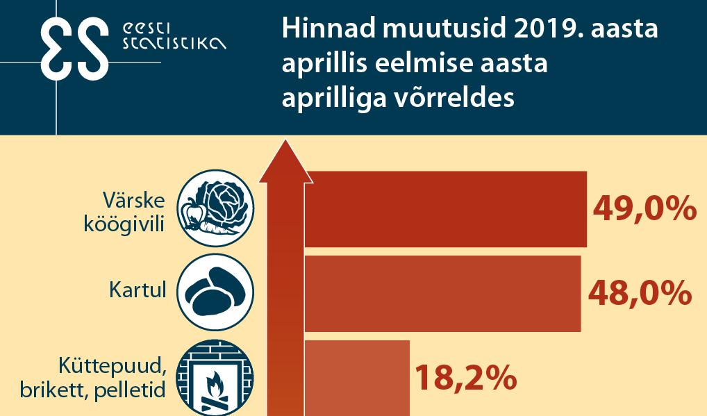 5746f1d0189 Statistikaamet: tarbijahinnaindeksi muutust mõjutasid aprillis enim toit ja  transport